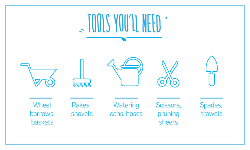 Tools you'll need: wheel barrows, baskets, rakes, shovels, watering cans, hoses, scissors, pruning sheers, spades, trowels.