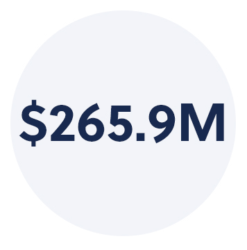 $265.9M Of social value* created by WE Schools students to date