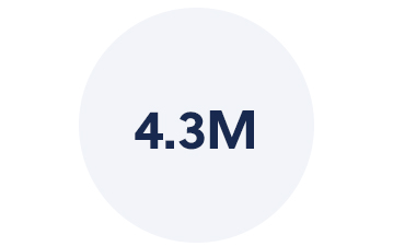 4.3M Youth engaged in the WE Schools program around the world