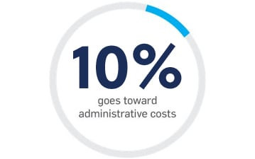 10% goes toward administrative costs